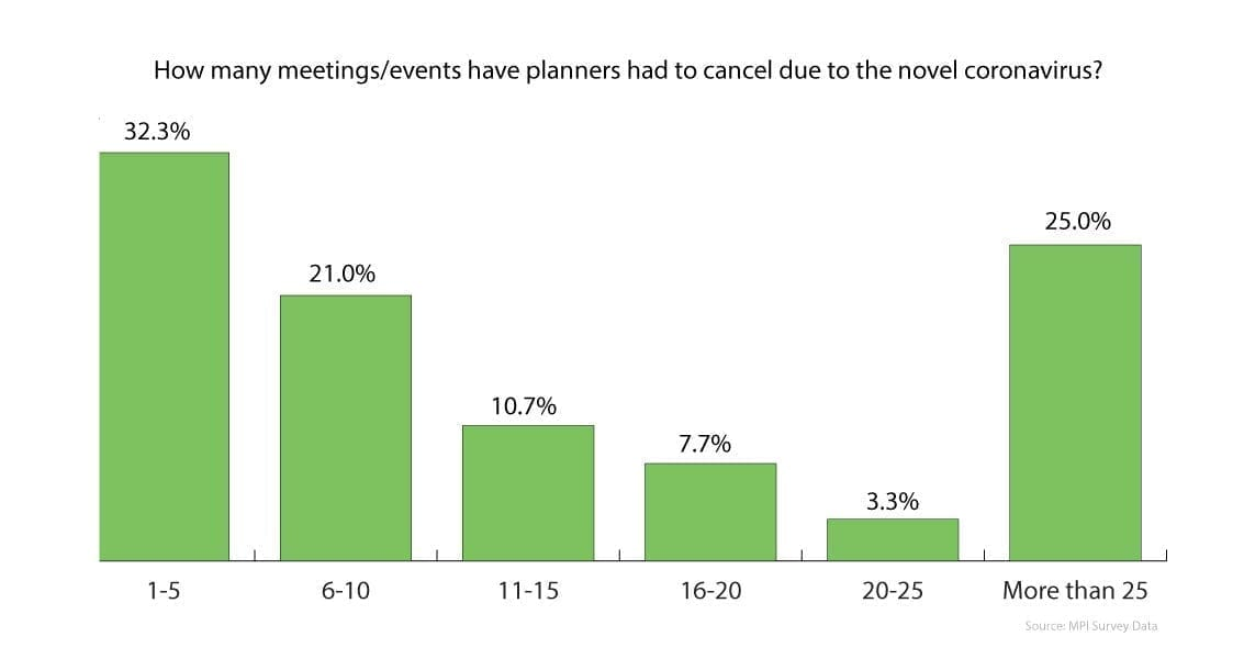 Event Cancellation Statistics